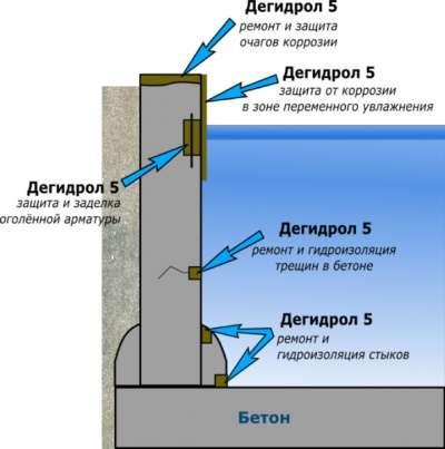Дегидрол - Проникающая гидроизоляция