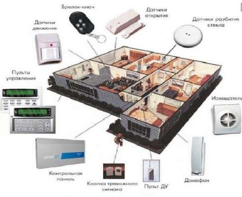 Видеонаблюдение, ОС, СКУД, ОПС, телевидение и электрика