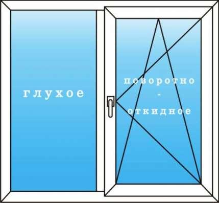 Купить пластиковые окна в Красноярске