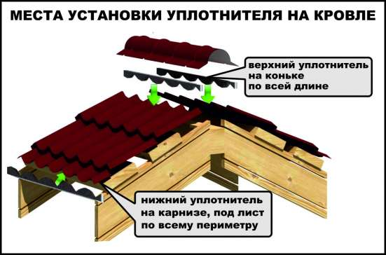 УПЛОТНИТЕЛЬ КРОВЕЛЬНЫЙ ДЛЯ КОНЬКА И КАРНИЗА КРОВЛИ в Новосибирске Фото 1
