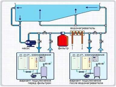 Установка озонирования воды бассейна Сокол
